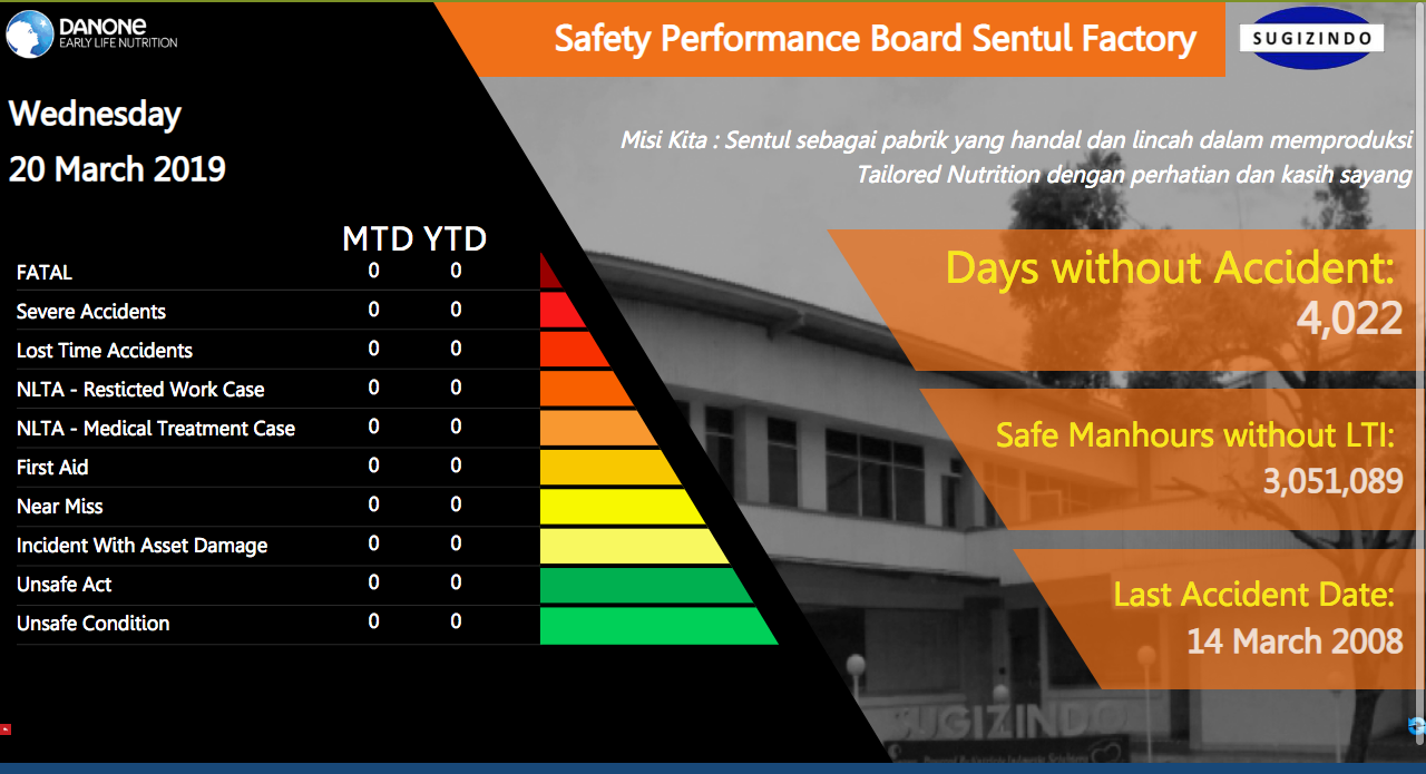 Safety Dashboard – Sugizindo